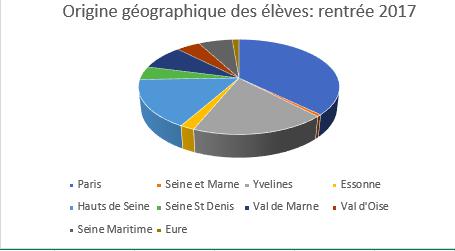Origine géographique des élèves VECV en 2017